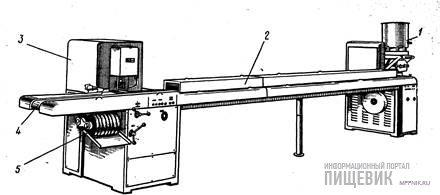 Универсальный формующий агрегат LP-100 для формования конфет вы- прессовыванием и обкаткой