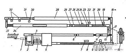 Схема работы универсального шоколадоформующего автомата «Кавемиль- крем-275»