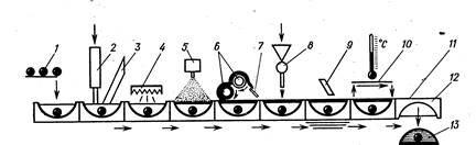Рис. 2. Схема работы автомата «Кавемиль-крем-600-205» при изготовлении ликерных конфет или заспиртованных ягод и фруктов в шоколаде
