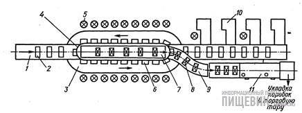 Схема работы модернизированного кольцевого укладочного конвейера модели SFG-14
