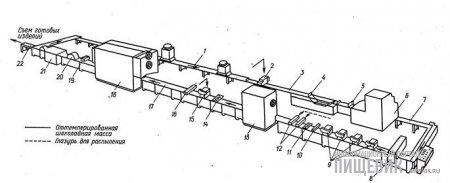Схема работы автомата «Кавемиль-крем-600-205» при изготовлении ликерных конфет или заспиртованных ягод и фруктов в шоколаде