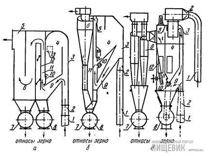 Схемы пневмосепараторов: а — ЗПА-5; б — ОТИ-800: в — БПС