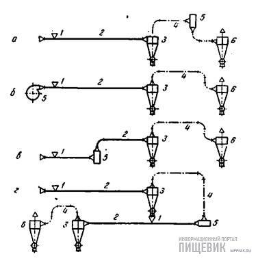 Схемы простых пневмоустановок