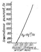График сопротивления фильтра-циклона типа РЦИ