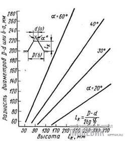 График определения размеров конфузоров
