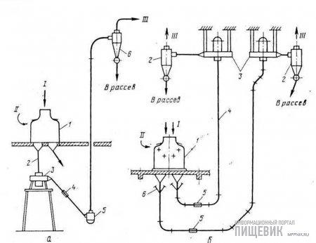Схемы установки энтолейторов РЗ-БЭР на мукомольном заводе с пневматическим транспортом