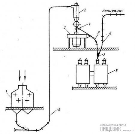 Схема установки энтолейтора РЗ-БЭР после циклона-разрузителя