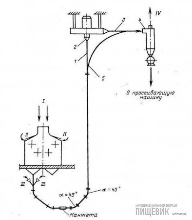 Схема установки энтолейтора РЗ-БЭР в пневмотранспортной установке (с обводным участком материалопровода):