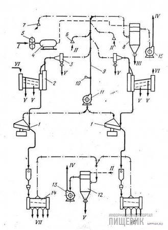 Принципиальная схема компоновки аспирационных сетей зерноочистительного отделения
