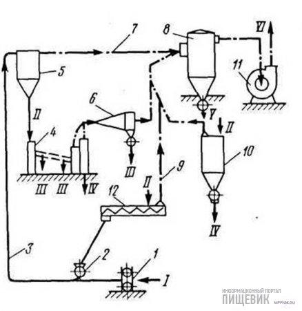 Принципиальная схема компоновки воздуховодов зерноочистительного отделения