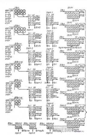 Технологическая схема трехсортного 78%-ного помола мукомольного завода Винницкого комбината хлебопродуктов № 2