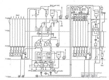 Схема зерноочистительного отделения мукомольного завода Винницкого комбината хлебопродуктов № 2 после реконструкции