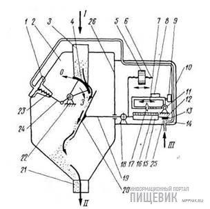 Технологическая схема регулятора УРЗ-1 потока зерна