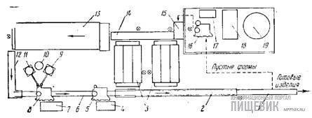 Схема работы полуавтомата модели «Гидро-18» для производства шоколадных фигур с начинками фирмы «Кольманн»