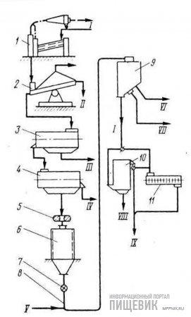 Вариант расположения некоторых видов комплектного оборудования в зерноочистительном отделении мельницы