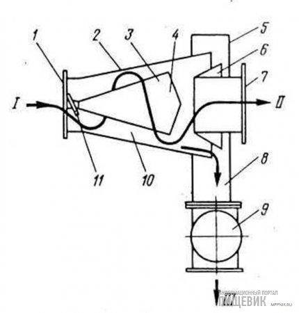Технологическая схема горизонтального циклона А1-БЛЦ