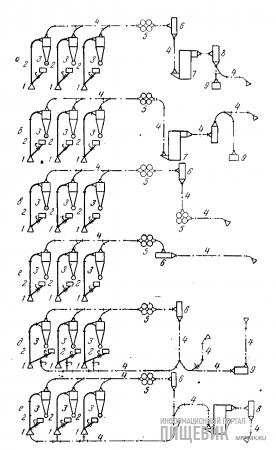 Схемы пневмоустановок мельниц, крупяных и комбикормовых заводов