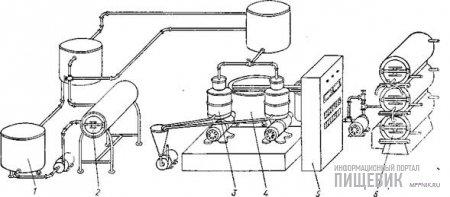 Компоновка поточной линии производства масла сепараторным способом