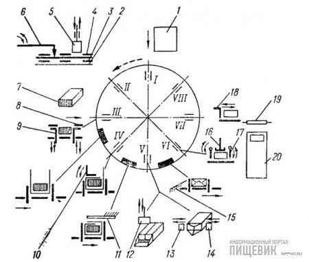 Завертка бруска масла осуществляется по технологической схеме