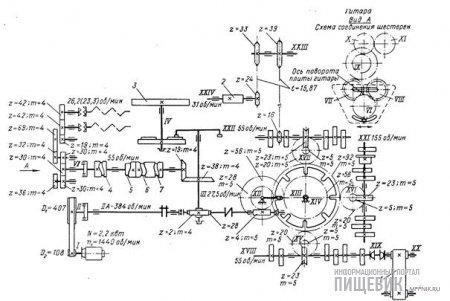 Кинематическая схема автомата «Стандарт»
