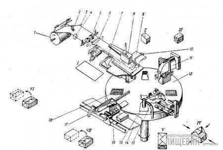 технологическая схема автомата марки АРМ для фасовки и упаковки масла пачками по 100 или 200