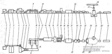 примером смешанной линейной компоновки поточных и циклических машин и аппаратов