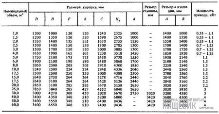 """Технические характеристики емкостных аппаратов фирмы ''Goavec"""" (Франция)"""