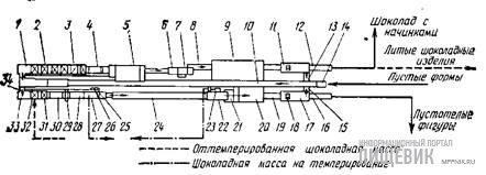 Схема работы автомата для формования шоколадных изделий модели 850