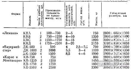 Техническая характеристика горизонтальных многоцилиндровых темперирующих установок непрерывного действия