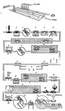 Технологическая схема производства шоколадных изделий с начинками на автомате модели 850 (работают все четыре секции):