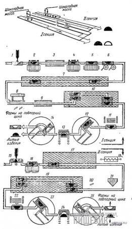 Технологическая схема производства литых шоколадных изделий и оболочек на автомате модели 850 (при раздельном использовании автомата узлы 3, 6, 8, 9, 18, 20 и 21 не работают; при производстве оболочек для пустотелых фигур в I секции работают узлы 1, 2, 3, 4, 5, 6, 7, 8, 9, 10, 11, 12, 13 и 14).