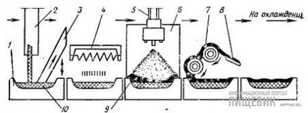 Схема работы узла для выработки изделии с ликерной начинкой автомата модели 850—870