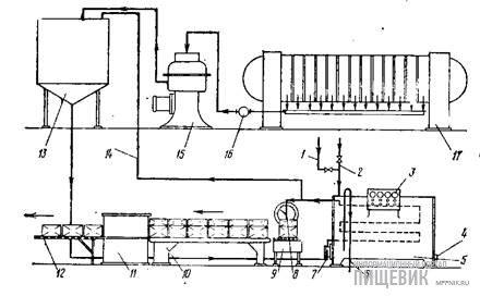 Установка для формования полуфабрикатов отливкой фирмы «Карле и Монтанари»