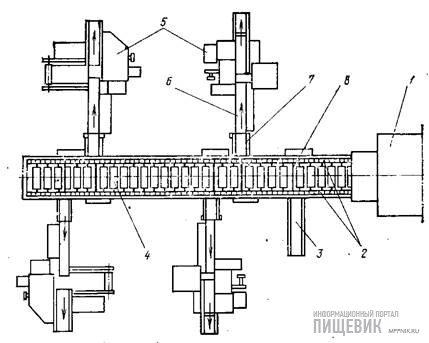 Схема работы участка завертки поточной линии для производства шоколадных плиток завода «Хайденау»