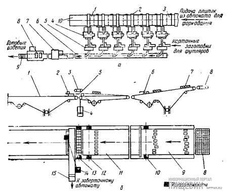 Схема работы комплексно-механизированной поточной линии фирм