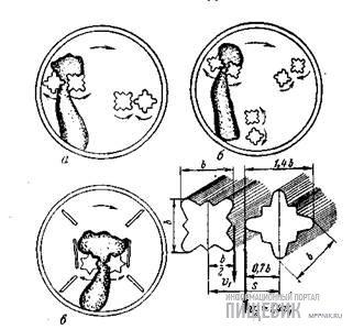 Схемы работы вальцов
