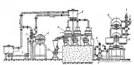 Схема линии поточного производства сливочного масла