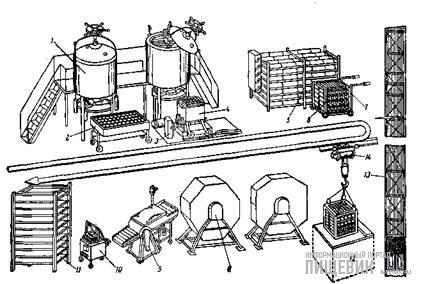 Схема поточной линии производства сыра унифицированной формы по методу проф. Д. А. Граникова