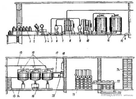 Линия ВНИИМСа поточного производства сыра