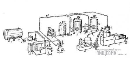 Схема поточной механизированной линии производства творога раздельным способом