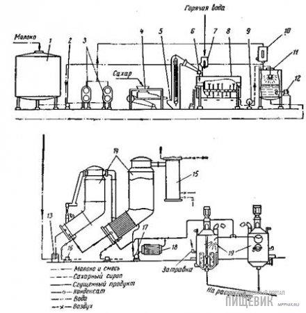 Схема непрерывного процесса производства сгущенного молока с сахаром