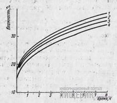Кривые влагопоглощения зерном пшеницы разных фракций крупности