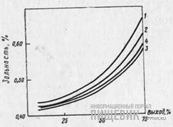 Кумулятивные кривые зольности муки для пшеницы IV типа