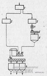 Схема подготовки зерна к помолу с учетом крупности