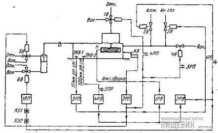 Функциональная схема машины А1-ОПЩ-3