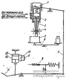 Функциональная схема работы автомата В2-ОРА