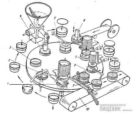 Функциональная схема работы автомата М6-АРФ