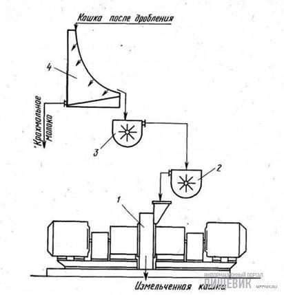 Технологическая схема установки для измельчения кукурузной кашки