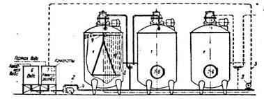 Схема циркуляционной мойки вертикальных танков (резервуаров) с нижней подводкой моющих растворов