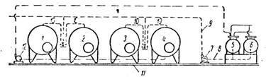 Схема мойки горизонтальных танков с верхней подачей моющих растворов